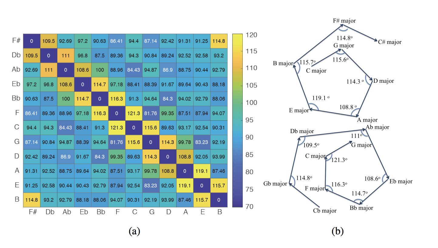 New publication on modeling music with word2vec in Springer's Neural